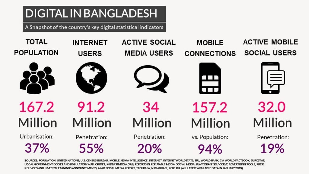 Digital in Bangladesh 2019 Report Overview